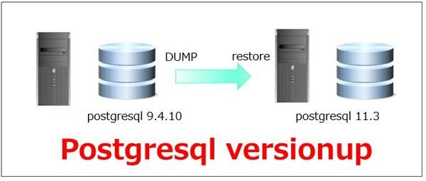 postgresqlインストールとヴァージョンアップ方法を解説