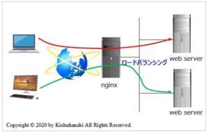nginx入門|簡単インストール方法と設定を詳しく解説